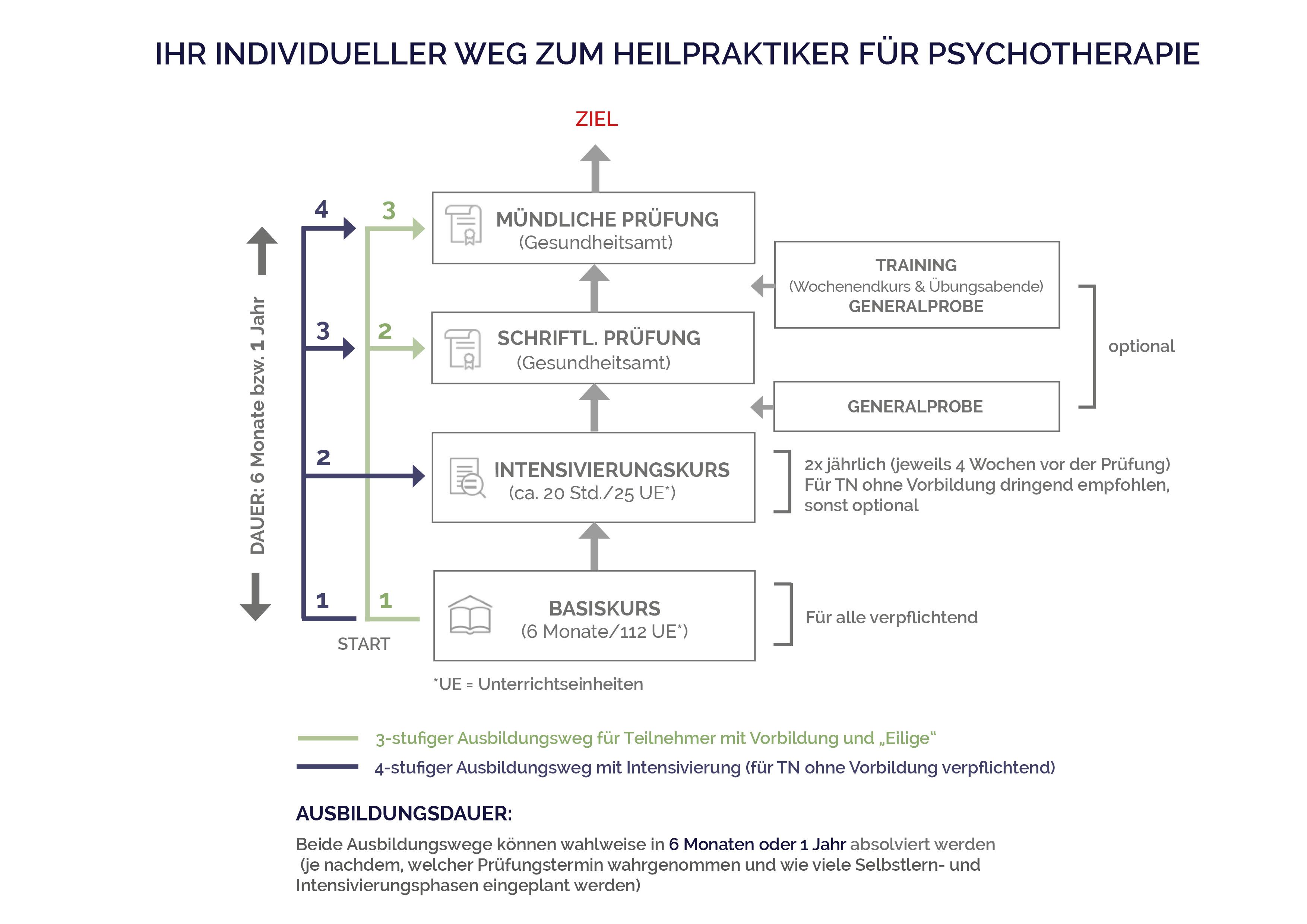 Ausbildung zum Heilpraktiker für Psychotherapie